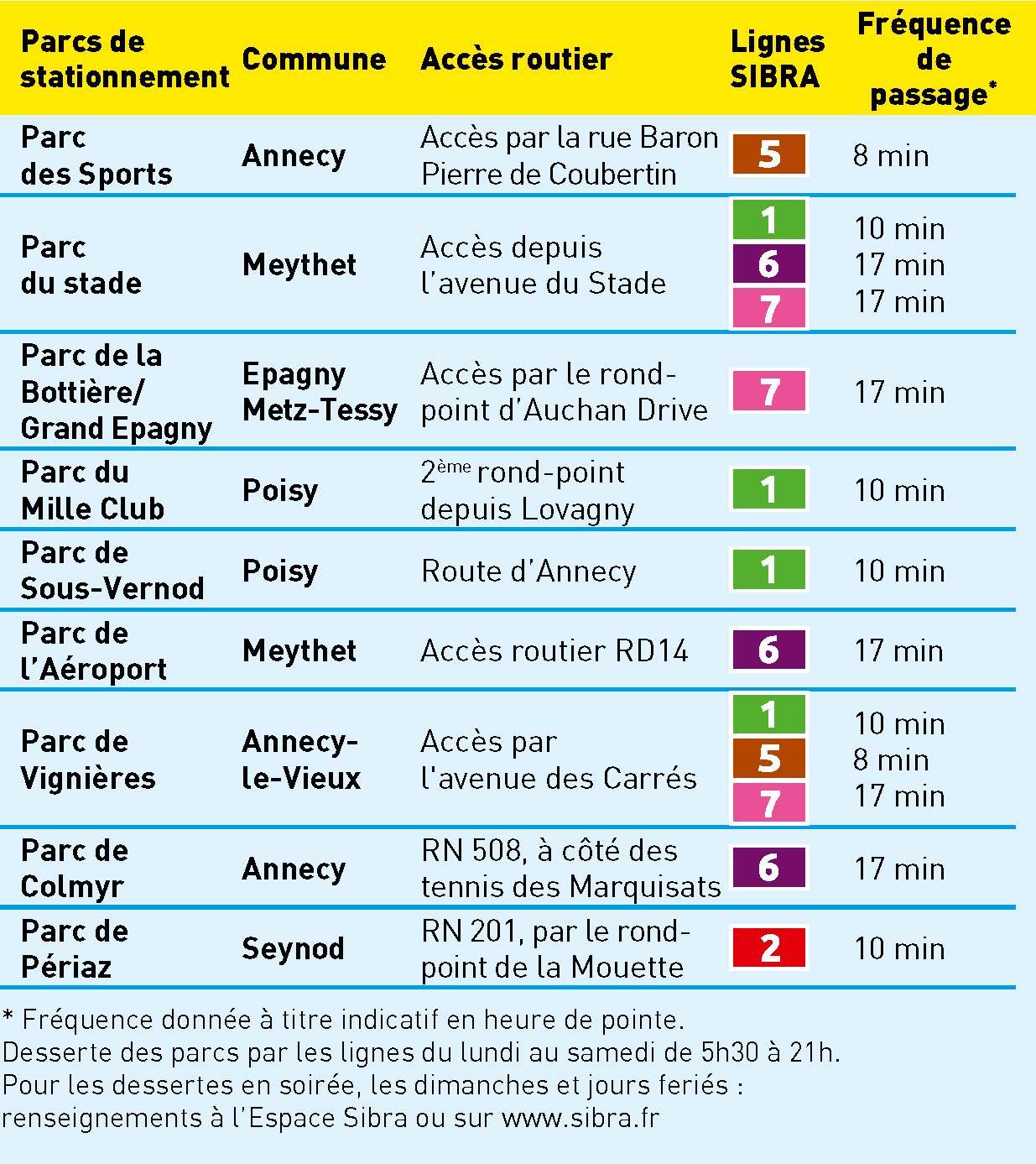 Liste Parc Relais
